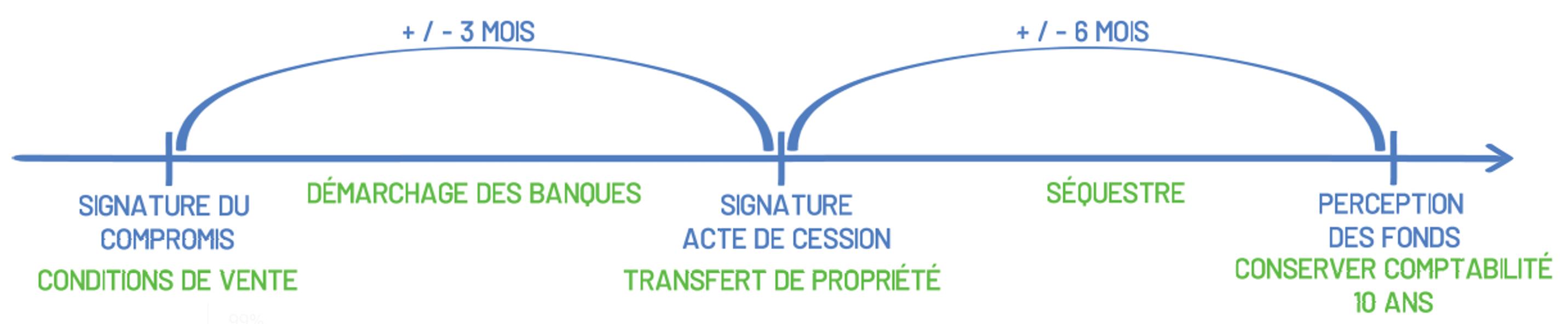 Difference Entre La Vente D Un Pas De Porte Et D Un Fonds De Commerce
